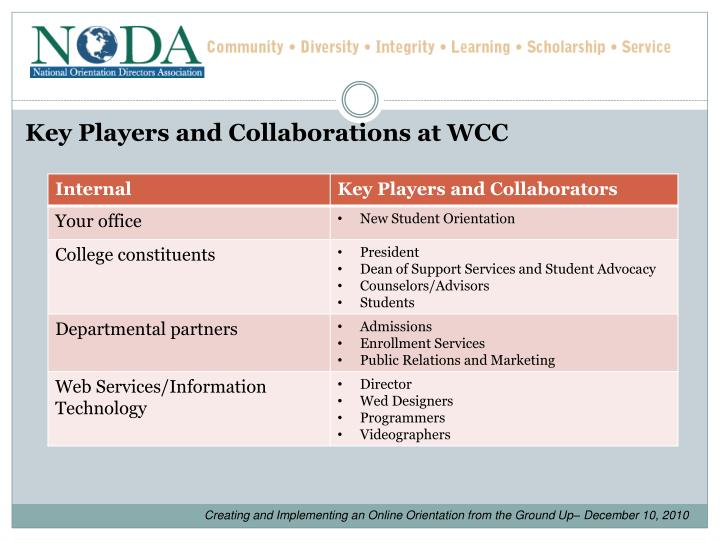 Key Players and Collaborations at WCC