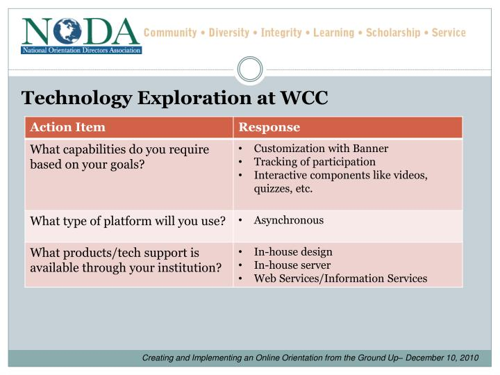 Technology Exploration at WCC