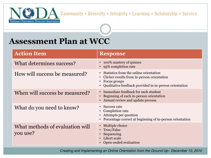 Assessment Plan at WCC
