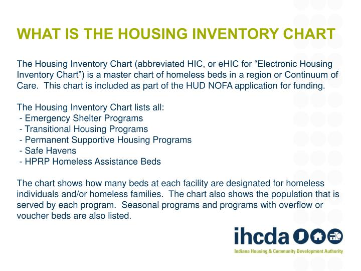 What is the housing inventory chart