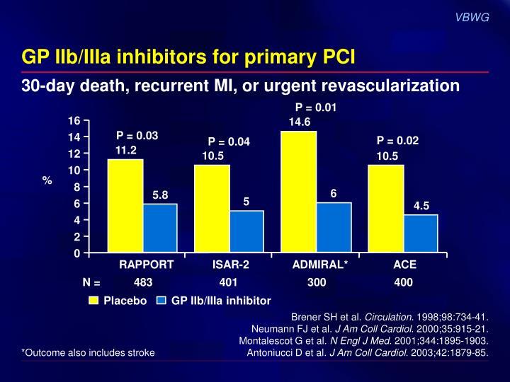 GP IIb/IIIa inhibitors for primary PCI