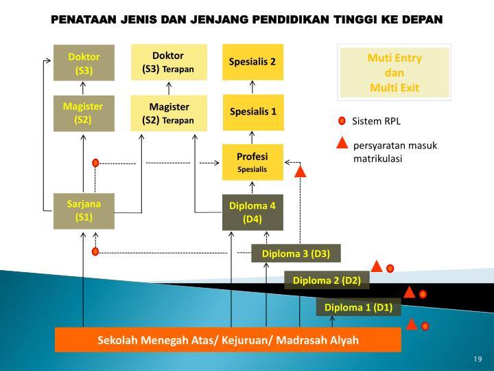 Sistem RPL