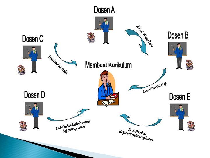 Dosen A