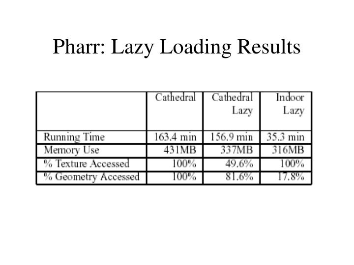 Pharr: Lazy Loading Results