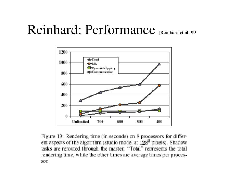 Reinhard: Performance