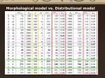 morphological model vs distributional model1