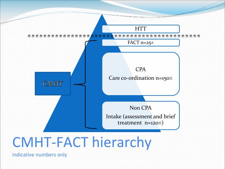CMHT-FACT hierarchy