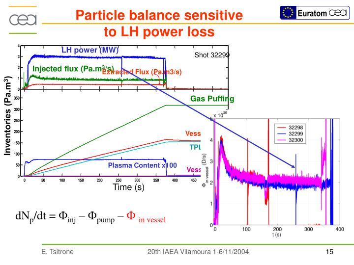 Particle balance sensitive