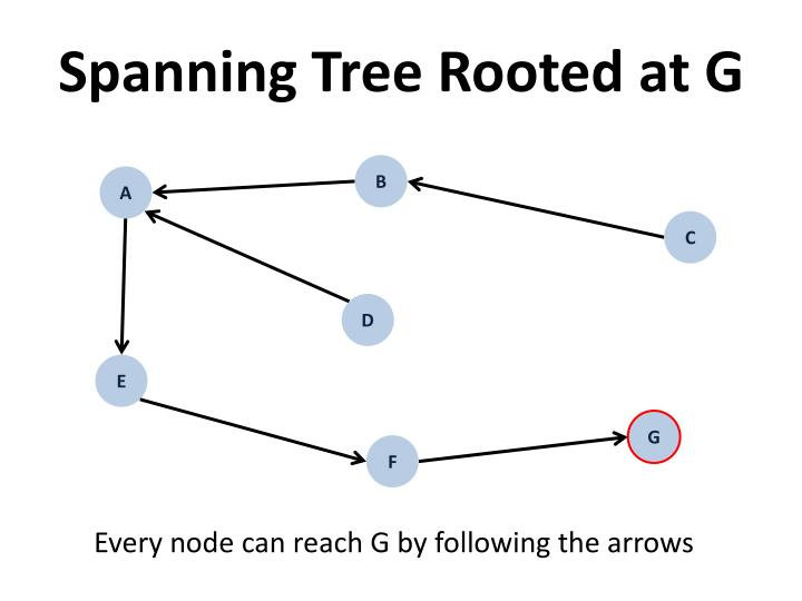 Spanning Tree Rooted at G