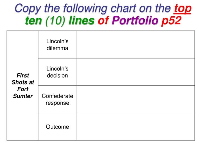 copy the following chart on the top ten 10 lines of portfolio p52 n.