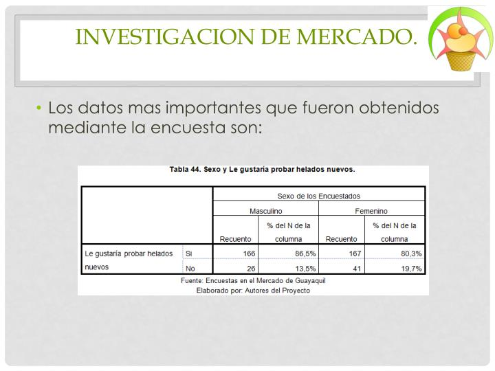 INVESTIGACION DE MERCADO.