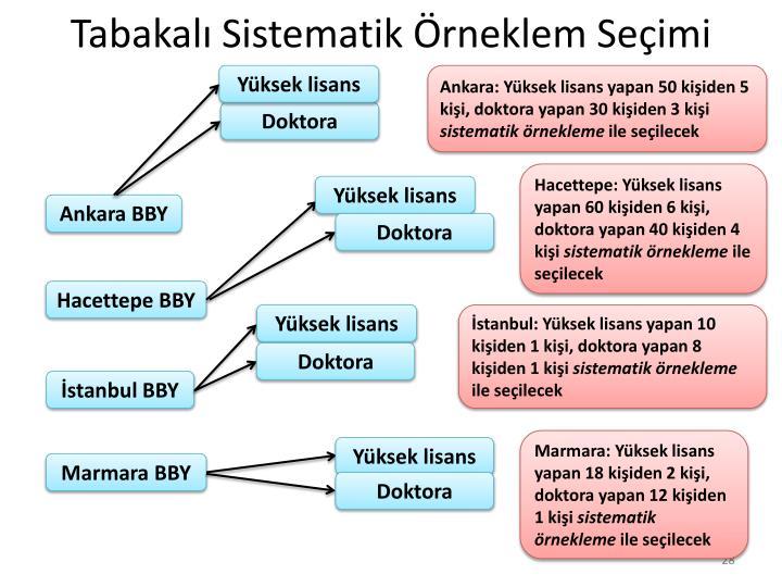 Tabakalı Sistematik Örneklem Seçimi