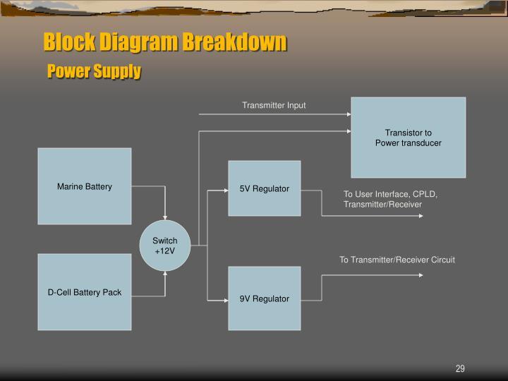 Block Diagram Breakdown