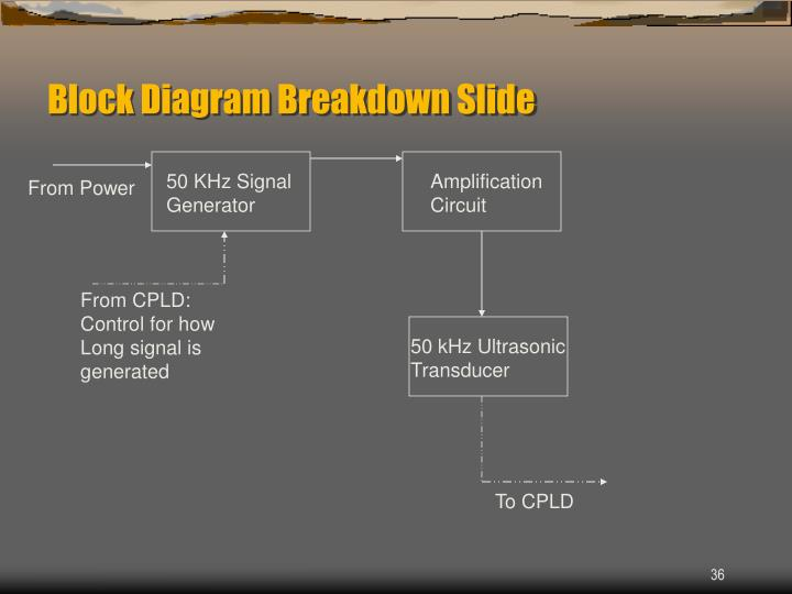 Block Diagram Breakdown Slide