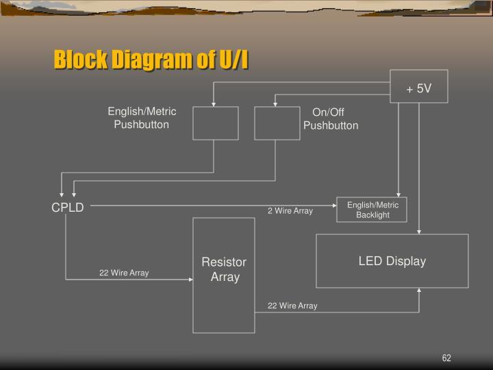 Block Diagram of U/I