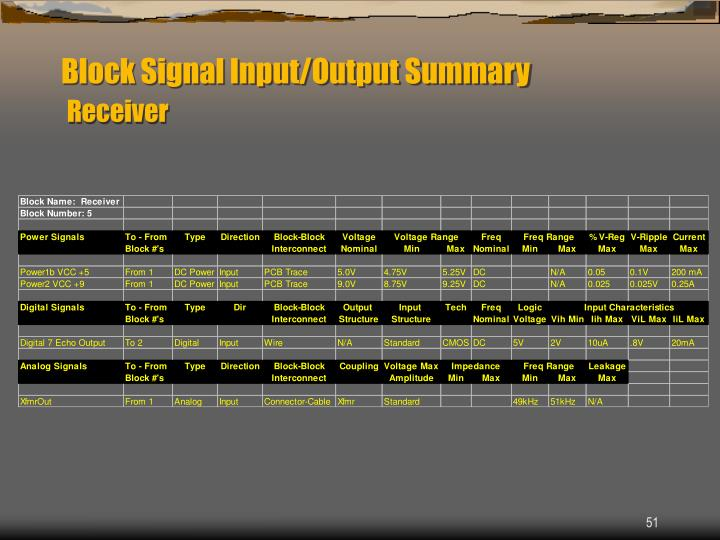 Block Signal Input/Output Summary