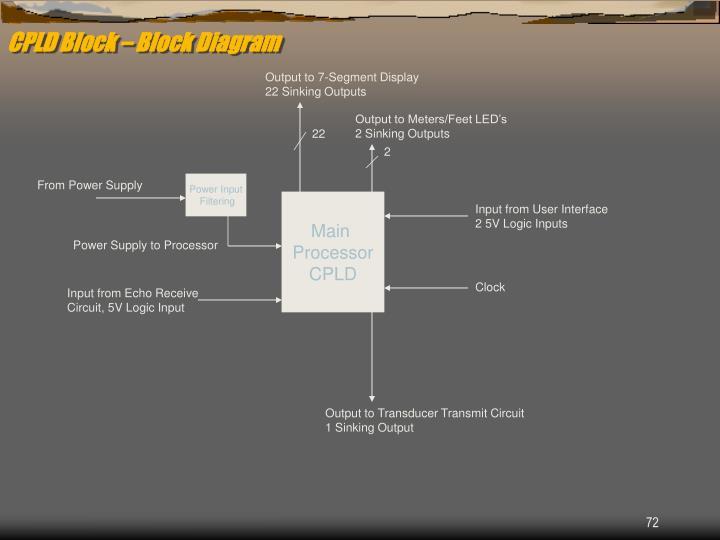 CPLD Block – Block Diagram
