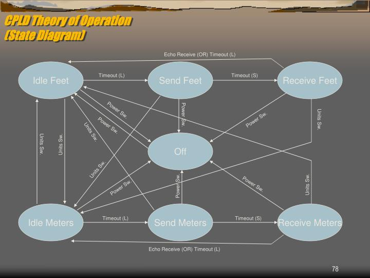 CPLD Theory of Operation