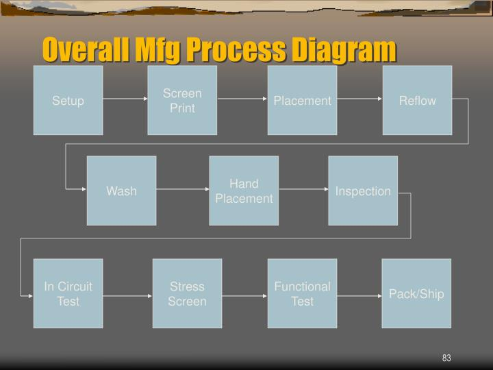 Overall Mfg Process Diagram