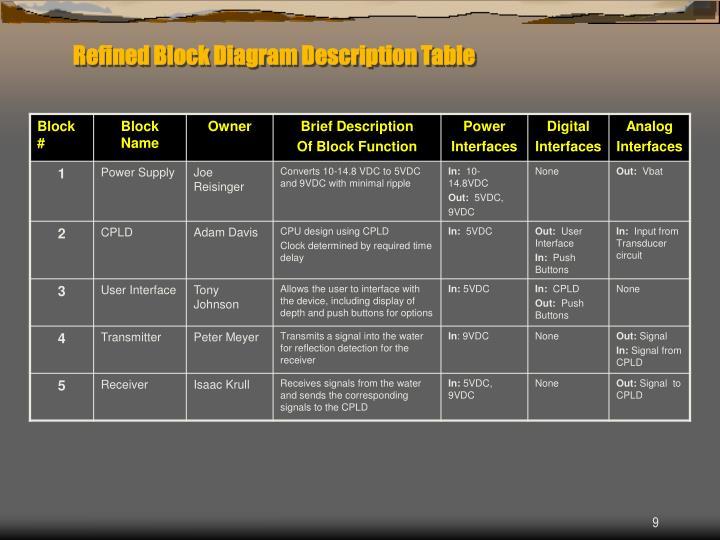 Refined Block Diagram Description Table