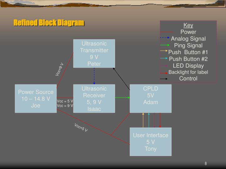 Refined Block Diagram