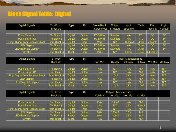 Block Signal Table:  Digital