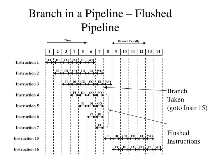 Branch in a Pipeline – Flushed Pipeline