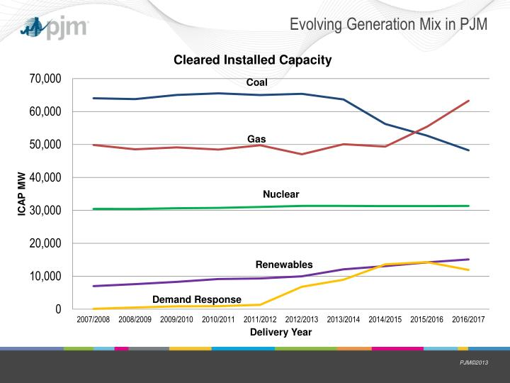Evolving Generation Mix in PJM