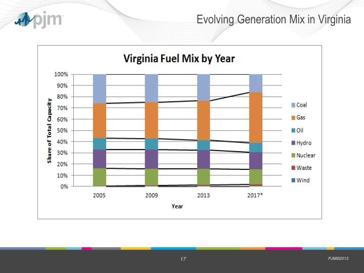 Evolving Generation Mix in Virginia