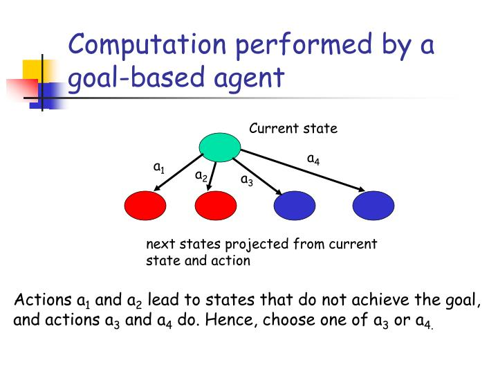 Computation performed by a goal-based agent