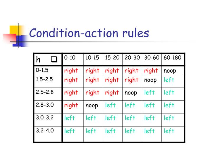 Condition-action rules