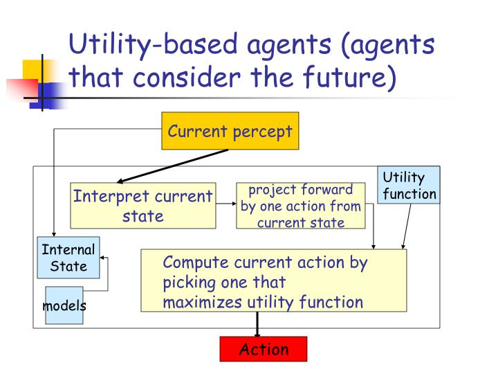 Utility-based agents (agents that consider the future)