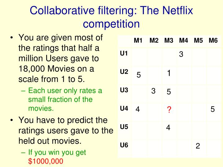 Collaborative filtering: The Netflix competition