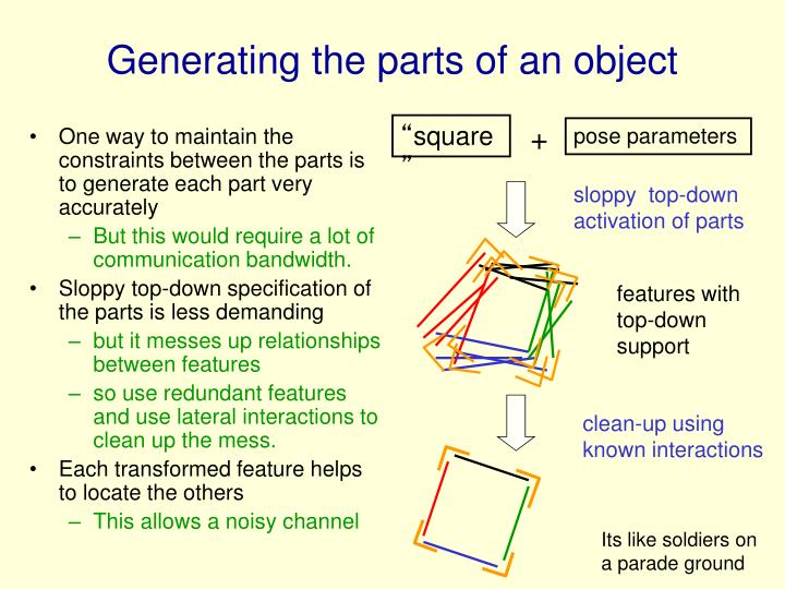 Generating the parts of an object
