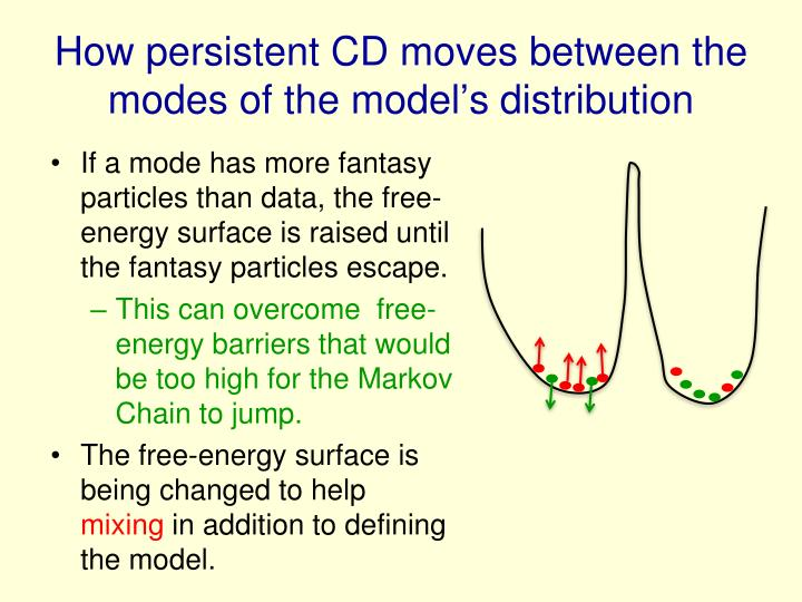 How persistent CD moves between the modes of the model