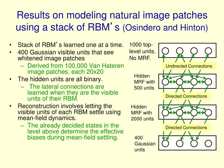 Results on modeling natural image patches using a stack of RBM