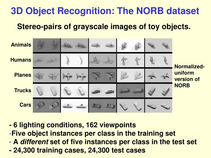 3D Object Recognition: The NORB dataset