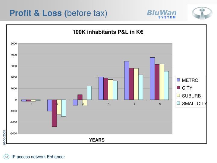 Profit & Loss (