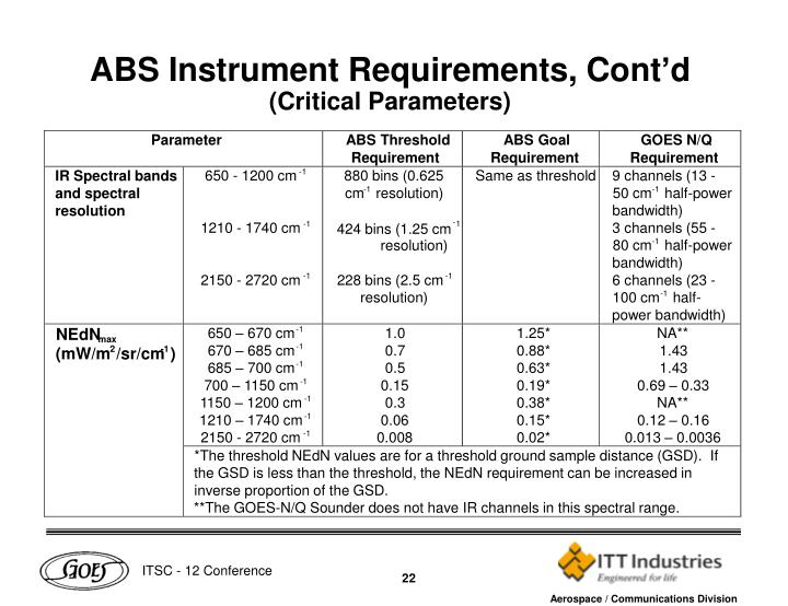 ABS Instrument Requirements, Cont'd