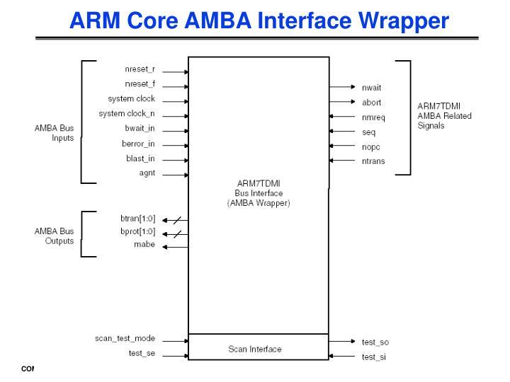 ARM Core AMBA Interface Wrapper