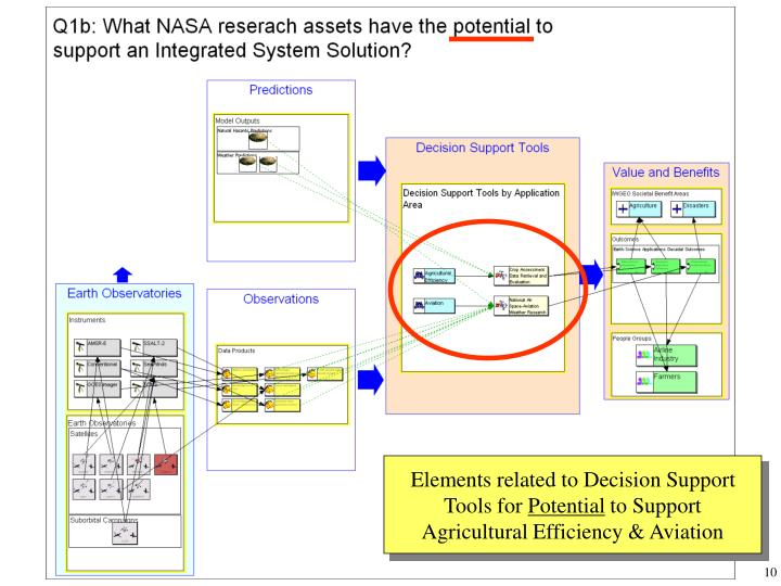 Elements related to Decision Support Tools for