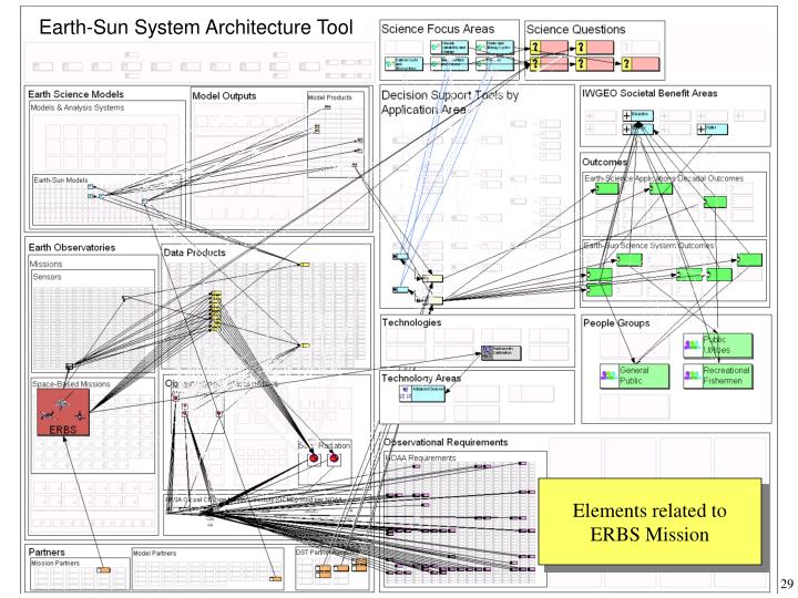 Earth-Sun System Architecture Tool