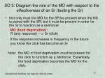 so 3 diagram the role of the mo with respect to the effectiveness of an sr testing the sr
