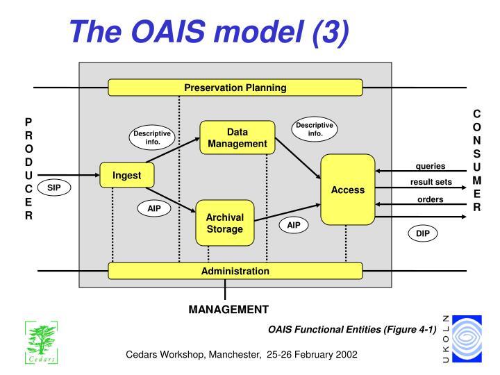 The OAIS model (3)