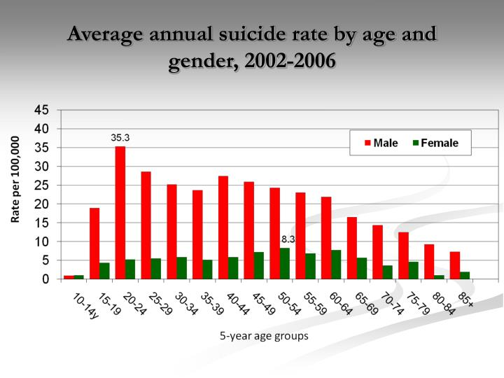 Average annual suicide rate by age and gender, 2002-2006