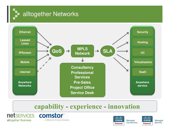 alltogether Networks
