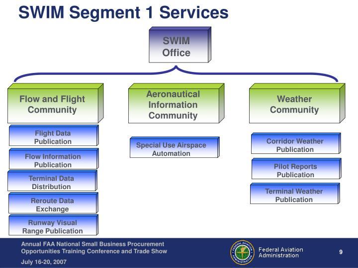 Aeronautical Information Community