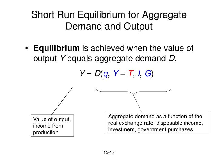 Aggregate demand as a function of the
