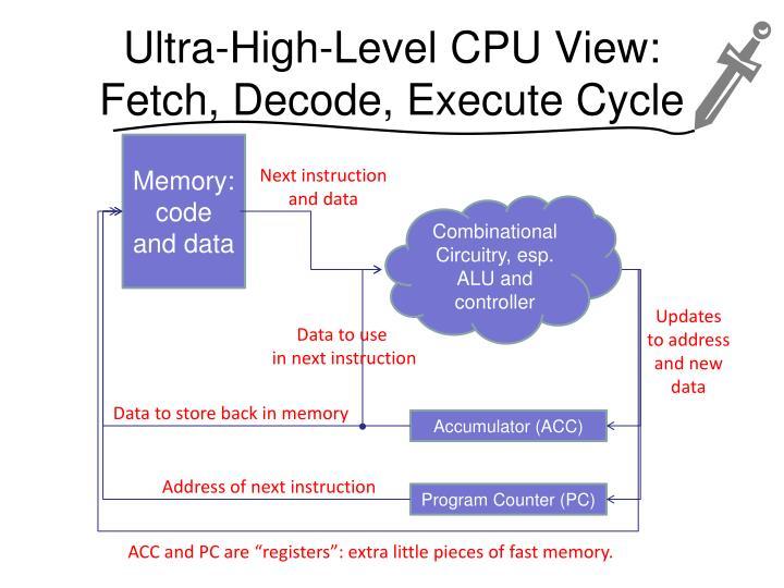 Ultra-High-Level CPU View: