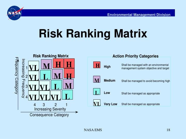 Risk Ranking Matrix